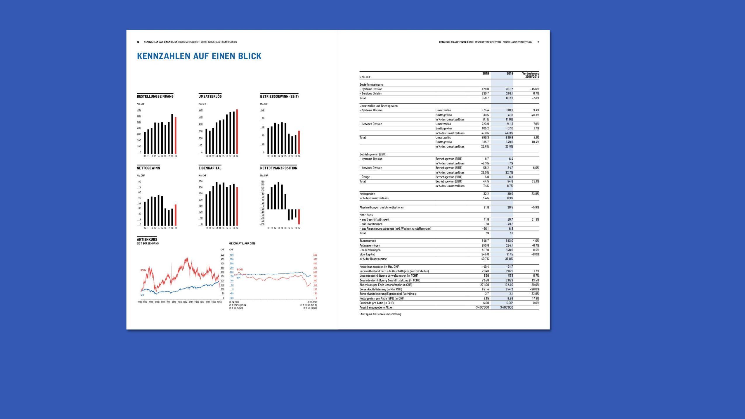 Geschäftsberichterstattung Burckhardt Compression 2019. Print-Ausgabe